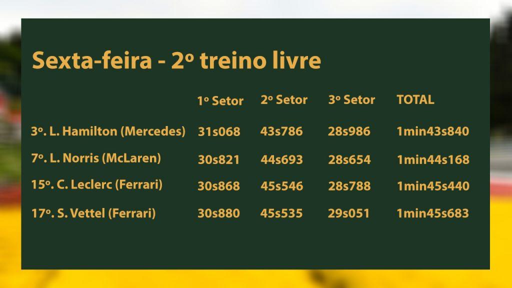 Ferrari perdeu muito para os rivais no segundo setor de Spa nos treinos livres de sexta
