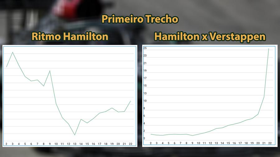 Gráficos de desempenho de Hamilton no primeiro trecho do GP da Espanha