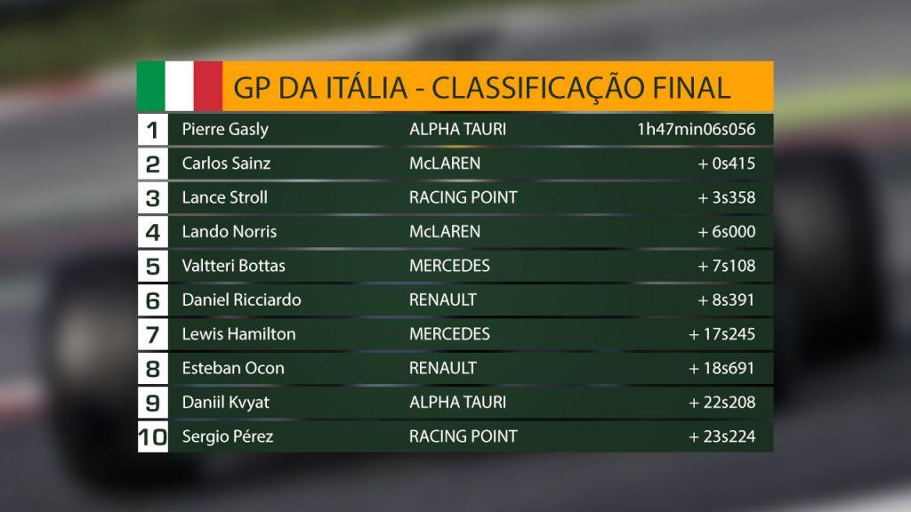 Primeira vitória de Gasly na F1 foi por apenas 0s4