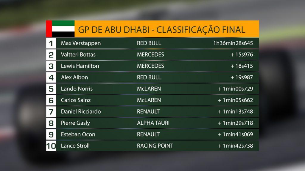 Resultado do GP de Abu Dhabi de 2020
